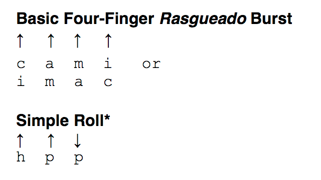 They Sound Good, and They're Good For You: Rasgueado 101