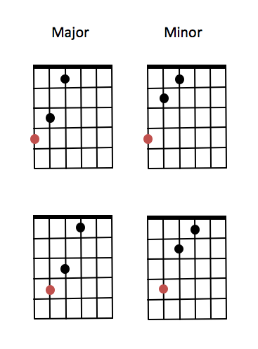The Chords In A Major Scale Classicalguitar