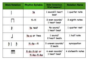 Kodaly Rhythms