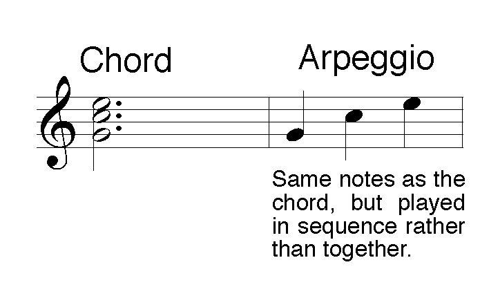 Classical Guitar Technique : Classical Guitar Exercises