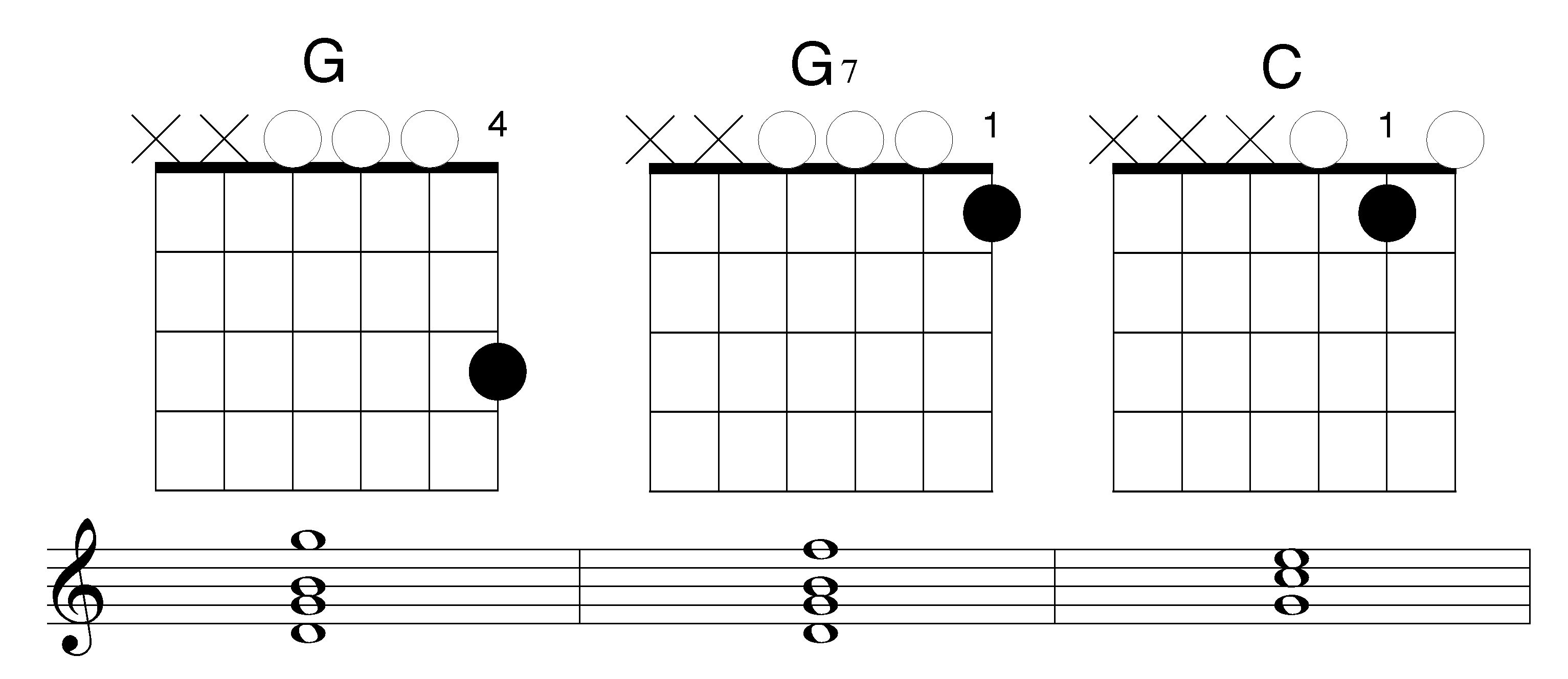 What to do during the first guitar lesson easy g g7 and c gutiar chords hexwebz Choice Image